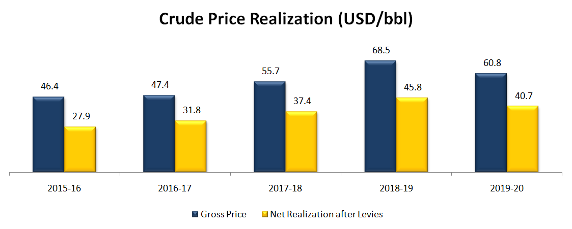 Crude Price Realization (USD/bbl)