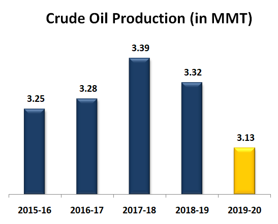 Crude Oil Production (in MMT)