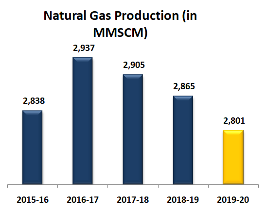 Natural Gas Production (in MMSCM)