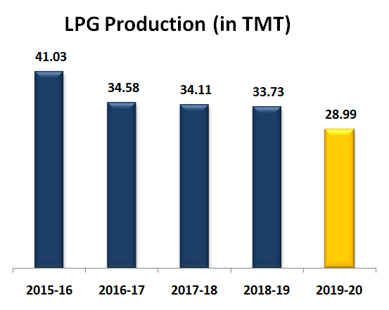 LPG Production (in TMT)