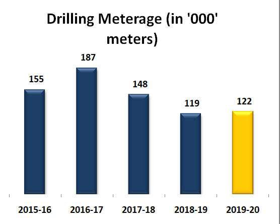 Drilling Meterage (in '000' meters)